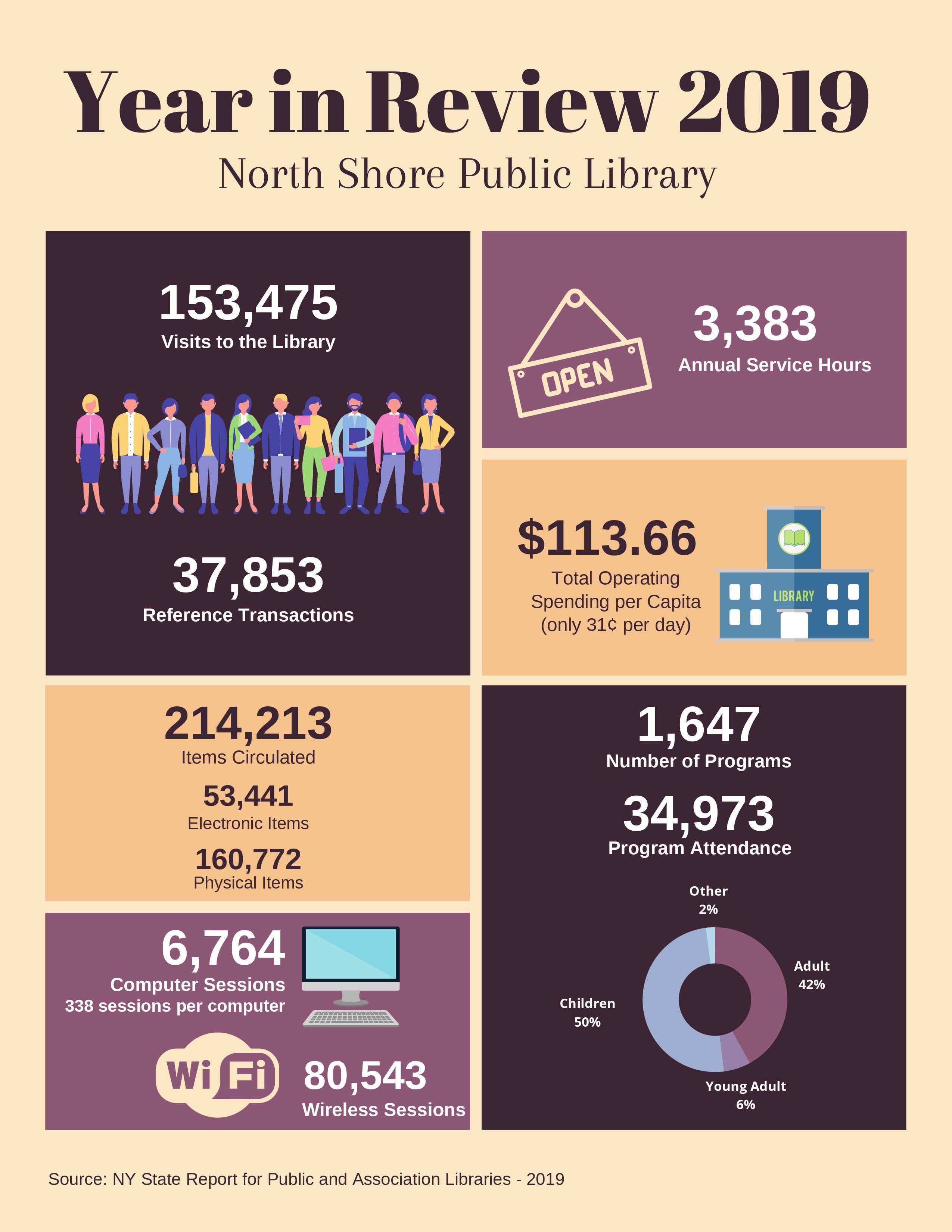 2019 NSPL Stats Graphic
